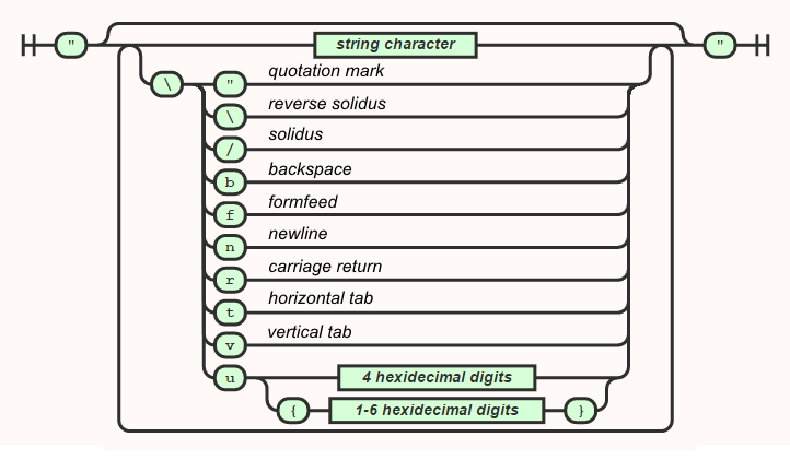 string syntax diagram
